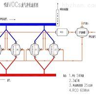 HXT40Q/RCO0.5MW智能化VOCs活性炭吸附+RCO废气无害化处理