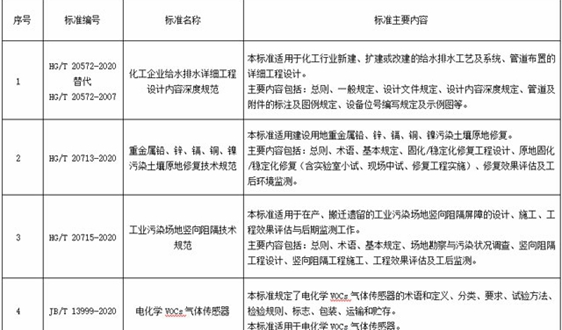 138项行业标准报批公示 33项涉环保
