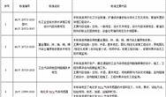 138项行业标准报批公示 33项涉雷竞技官网手机版下载