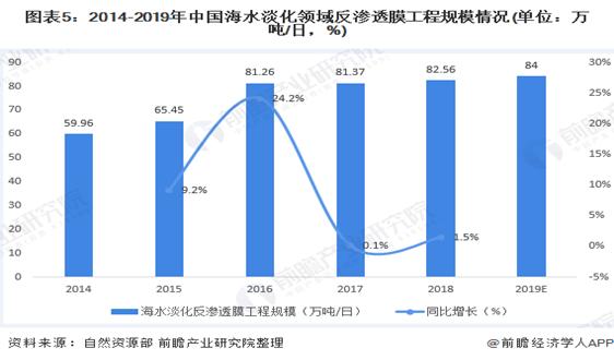 2020年中国反渗透膜行业市场应用领域发展现状分析 规模约为84万吨/日【组图】