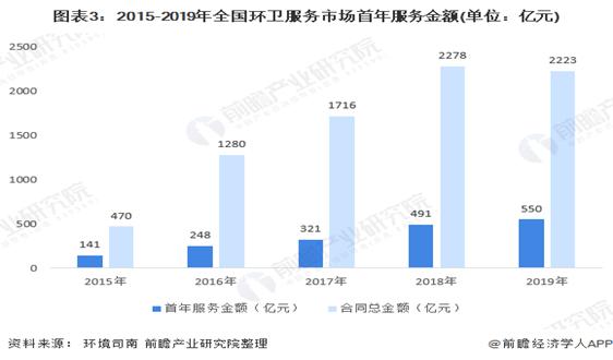 一文了解2020年中國環保行業市場現狀與發展趨勢 智慧化趨勢明顯