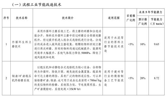工信部发布《国家工业节能技术装备推荐目录(2020)》