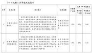 工信部發布《國家工業節能技術裝備推薦目錄(2020)》