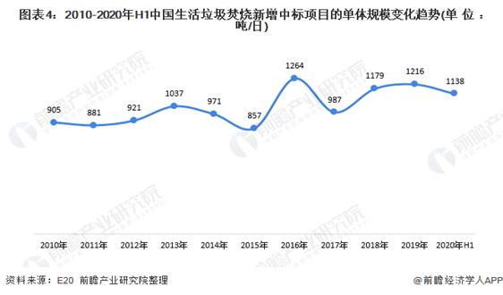 一文了解2020年上半年中国垃圾焚烧项目情况 单体规模及处理价格有所下滑