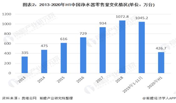 2020年中国净水器行业发展现状、竞争格局与趋势 外资品牌竞争力强