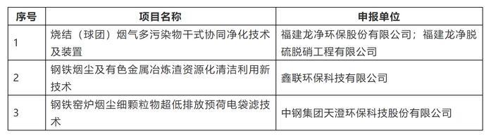 中国环保产业协会:绿色技术推荐项目公示