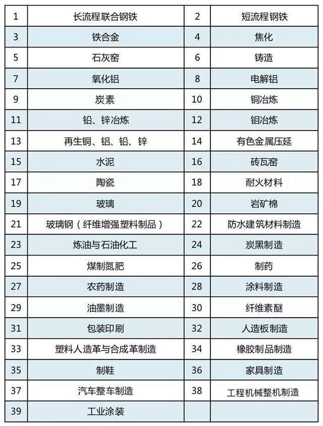 8月10日起,浙江省39个重点行业企业可申请大气污染防治绩效评级