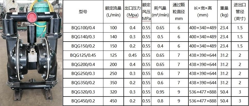 矿用气动隔膜泵选型参数