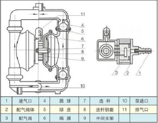 矿用气动隔膜泵结构