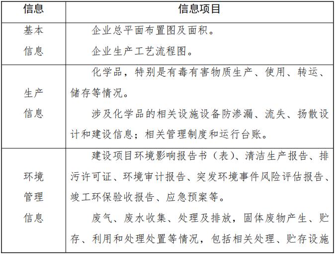 《土壤污染隐患排查技术指南(征求意见稿)》发布
