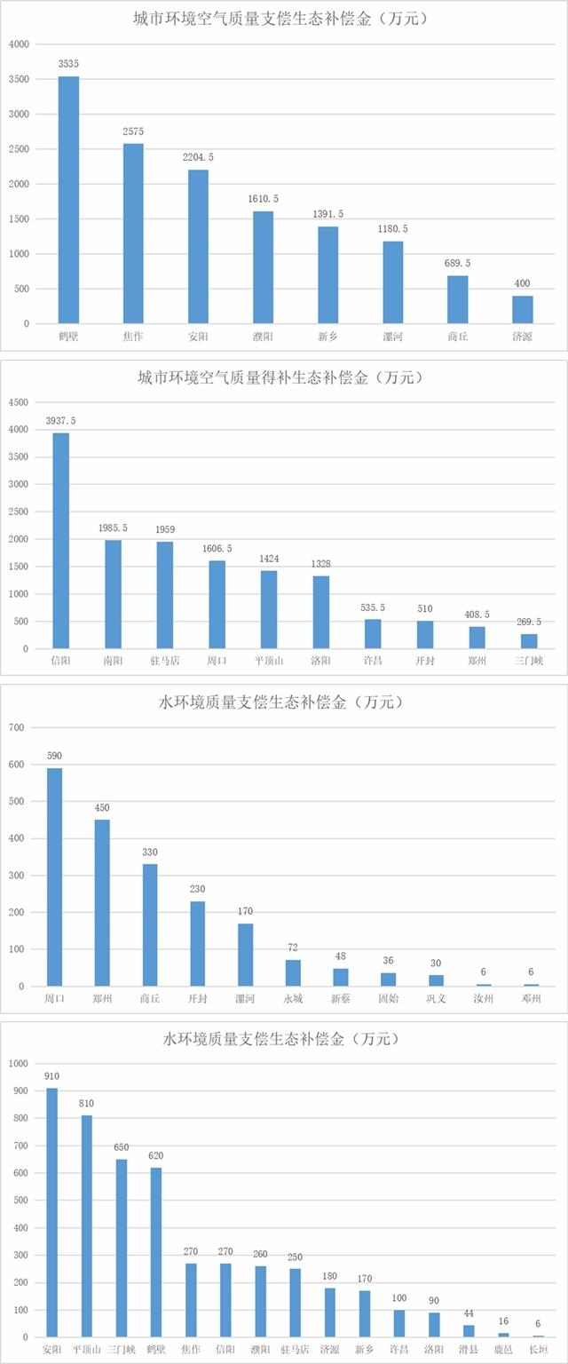 河南:7个月各地支偿生态补偿金2.6亿,得补2.9亿