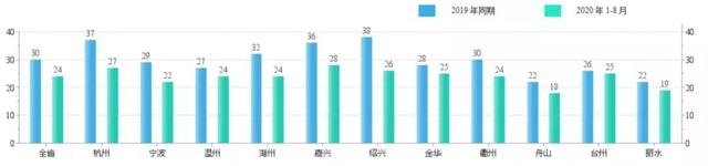 浙江发布丨1-8月污染防治攻坚战成绩单出炉