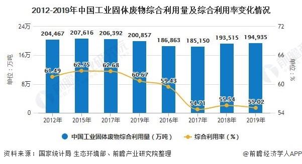 2012-2019年中国工业固体废物综合利用量及综合利用率变化情况