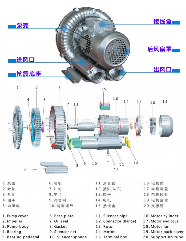 高压漩涡风机 离心风机 工业强力鼓风机 真空泵旋涡式气泵 鱼塘增氧机示例图7