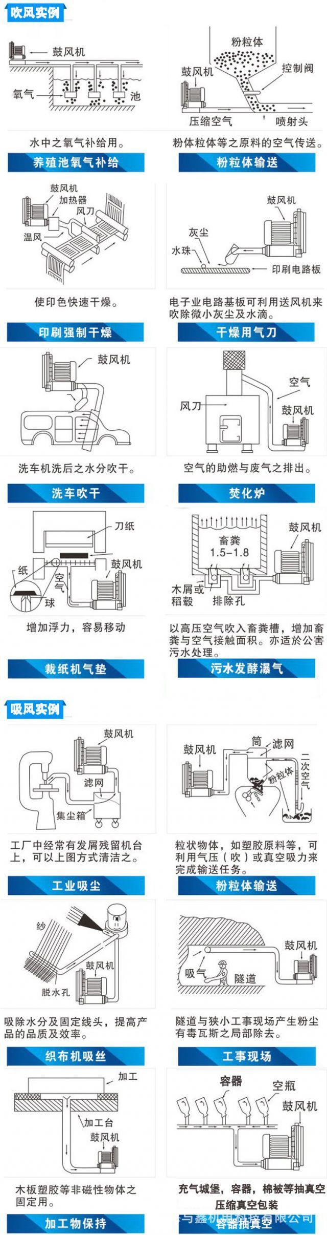 高压漩涡风机 离心风机 工业强力鼓风机 真空泵旋涡式气泵 鱼塘增氧机示例图14