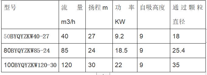 汽油机自吸泵性能参数