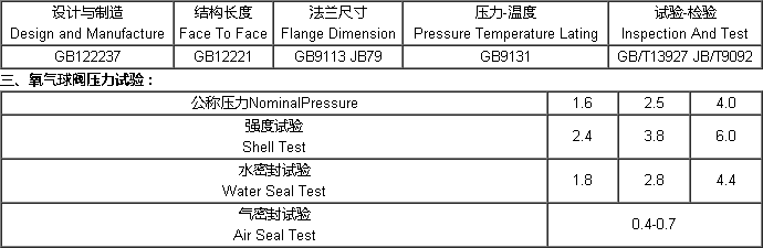 YQ41F<strong><strong>氧氣球閥</strong></strong>