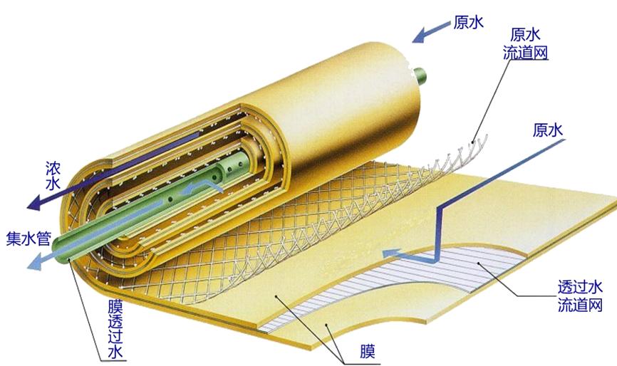 宝莱尔 反渗透阻垢剂 TRISPE 6000 英国品牌 厂家直供  6倍浓缩液 批发 价格详谈示例图1