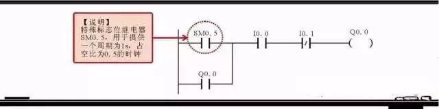 【干货】西门子PLC常用指令举例