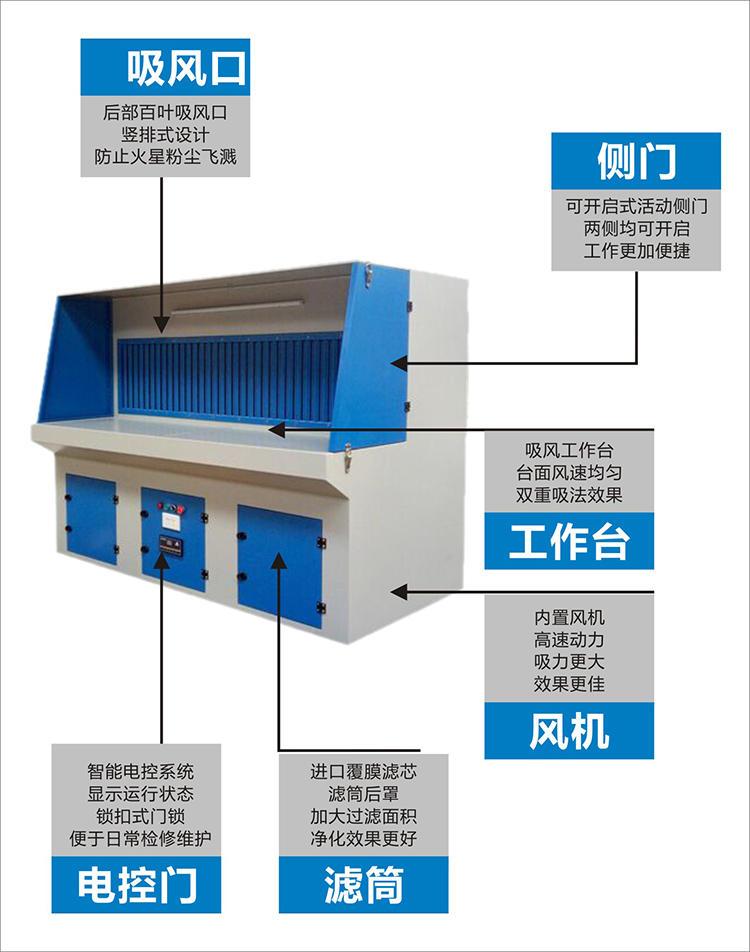 QF-750A磨床吸尘设备 2019全风打磨抛光吸尘器 TWYX柜式工业集尘机示例图20