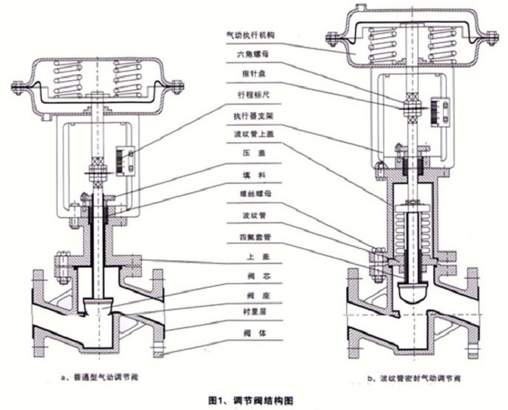 <strong>气动衬氟调节阀ZHPE50B-16</strong>
