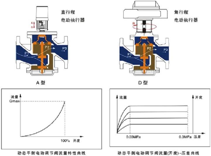 <strong>动态平衡电动调节阀SMEDRV</strong>