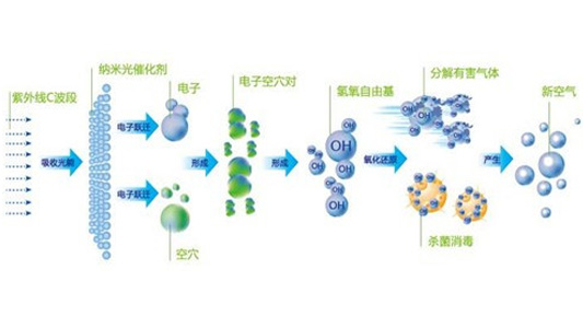 光氧废气处理设备原理