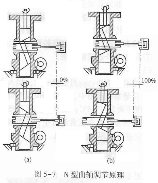 N型曲軸調節原理
