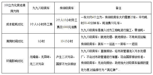 998 未来城市 生态环境管理专家 FutureCity 中国制造 污水净化车 H3优势