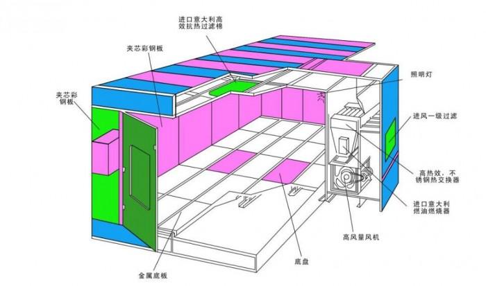 烤漆房结构图