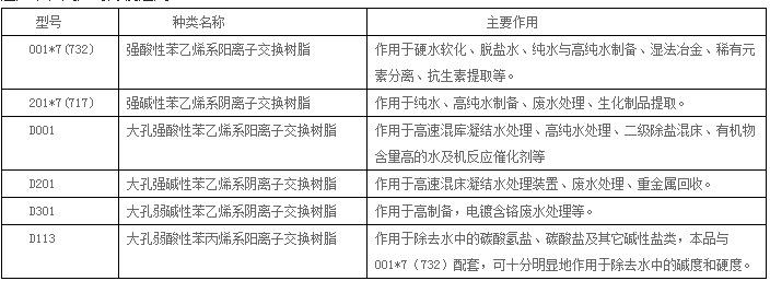 天津津达正源d113大孔弱酸性阳离子交换树脂D113大孔弱酸性阳离子交换树脂示例图26
