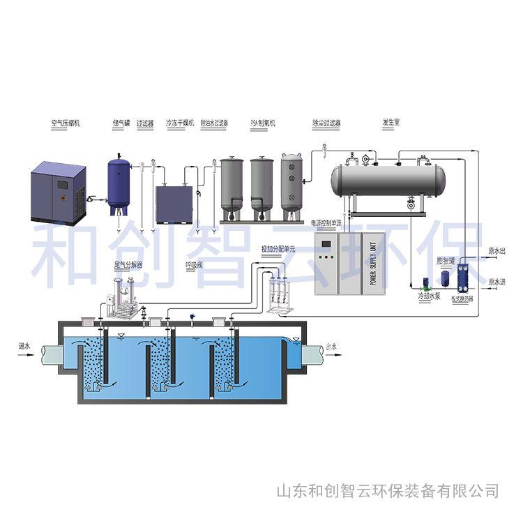 海南臭氧发生器