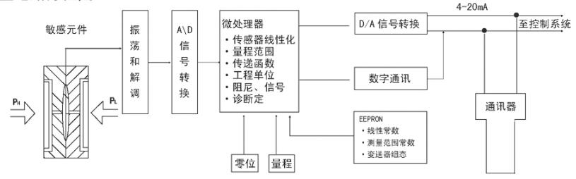 电容式压力变送器,电容式压力变送器厂家价格型号选型示例图13