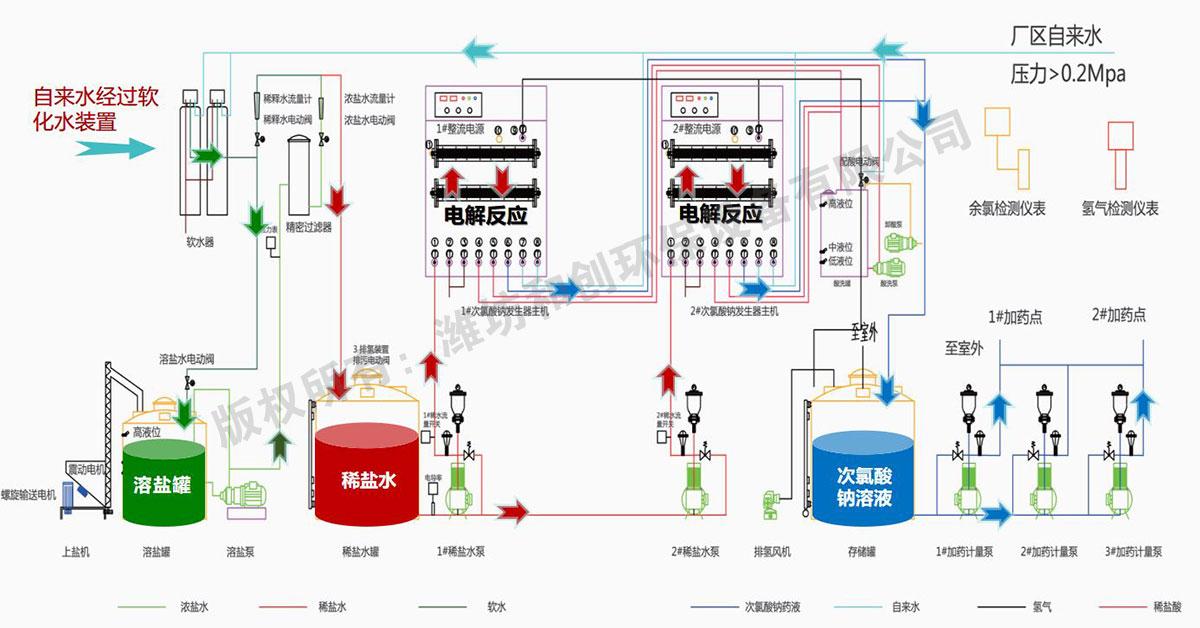 大型次氯酸钠发生器工艺流程图