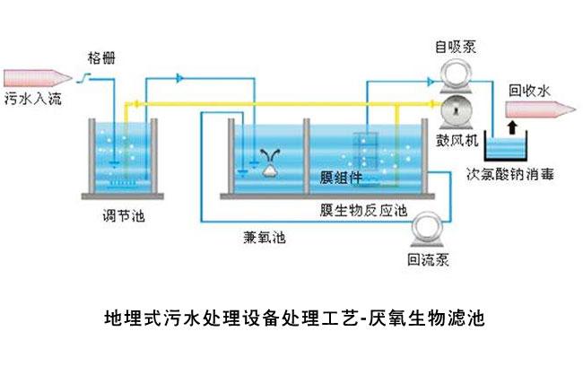 地埋式污水处理设备处理工艺流程示意图