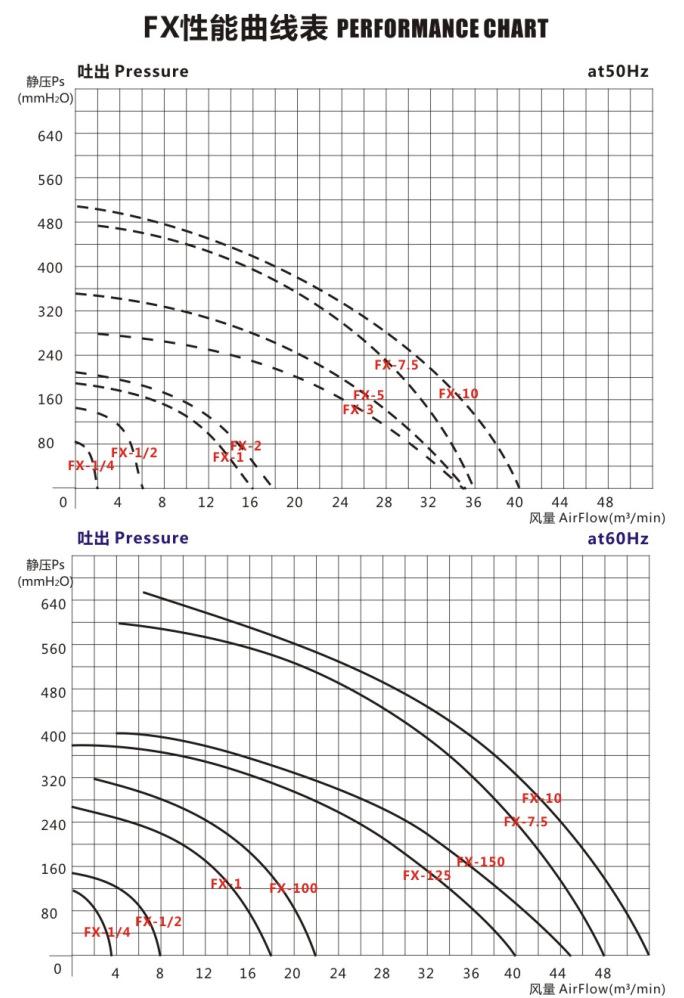 FX-1防腐防爆中压风机,0.75KW气体粉尘防爆风机,耐高温隔热防爆中压风机示例图3
