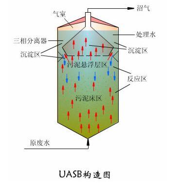 USAB构造图