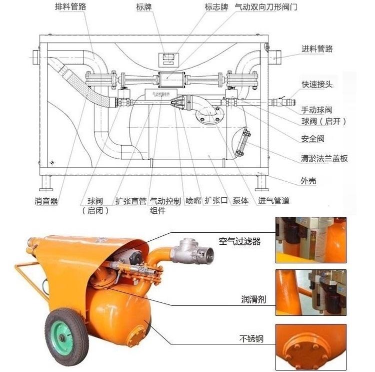 矿用气动清淤排污泵结构