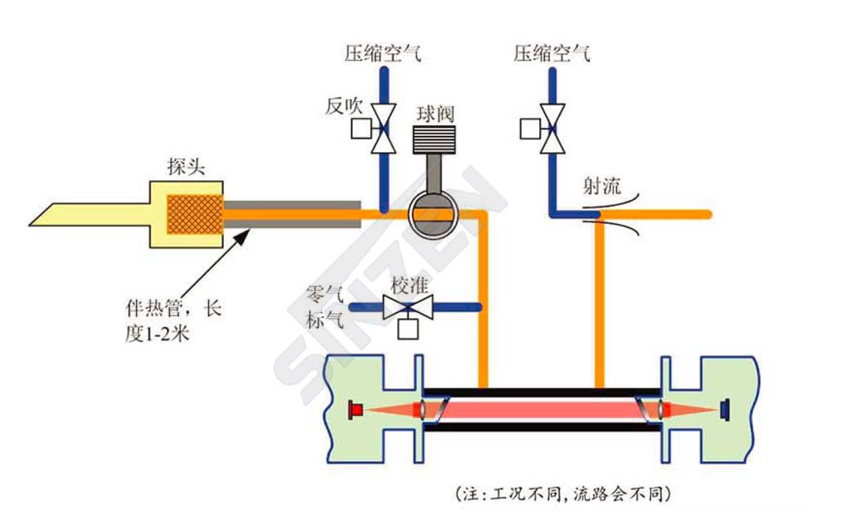 旁路激光气体分析仪预处理原理图