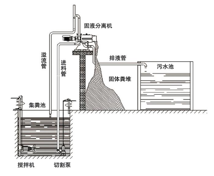 京鹏-固液分离工艺图