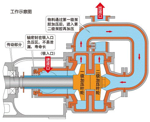 压滤机泵工作原理