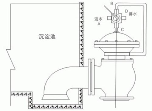 JM744X<strong>隔膜式液动快开排泥阀</strong>图1
