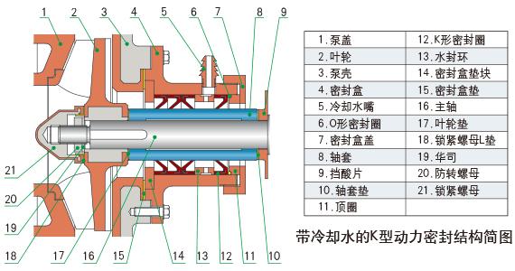 K型動力密封結構簡圖