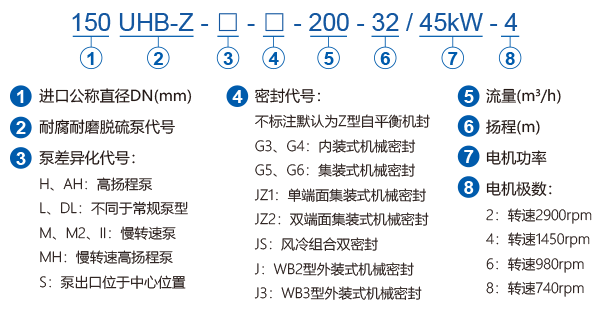 UHB-Z系列脫硫循環泵型號標注說明