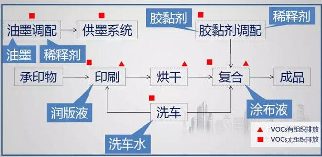 印刷行业废气排放特点分析