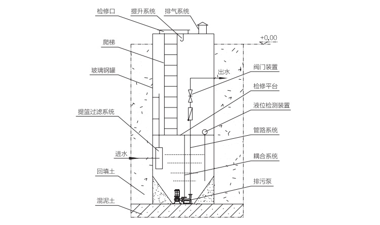 玻璃钢一体化预制泵站结构图