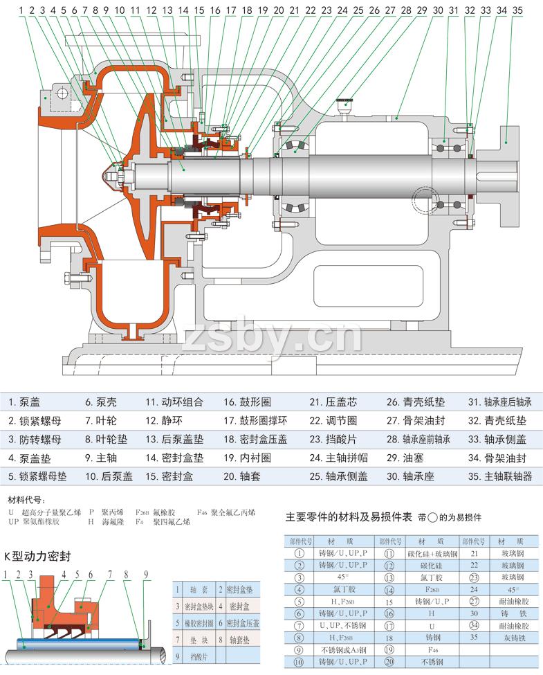 FXB-Z系列稀酸泵結構簡圖