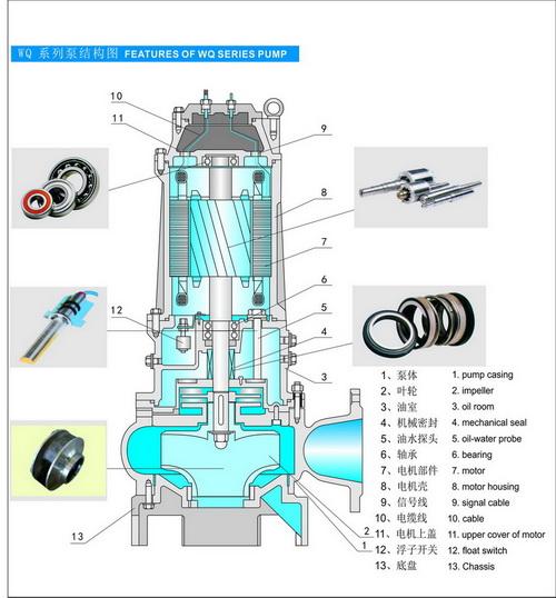WQ型自动耦合式潜水排污泵结构说明-选型_型号_厂家_价格_结构_规格_原理_参数