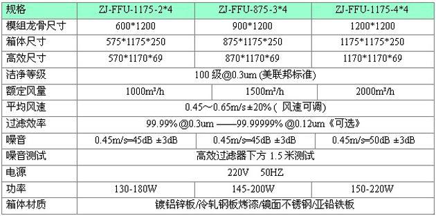 梓凈FFU標準技術參數