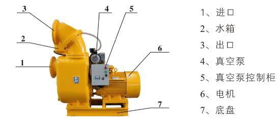 切割污水自吸泵結構圖